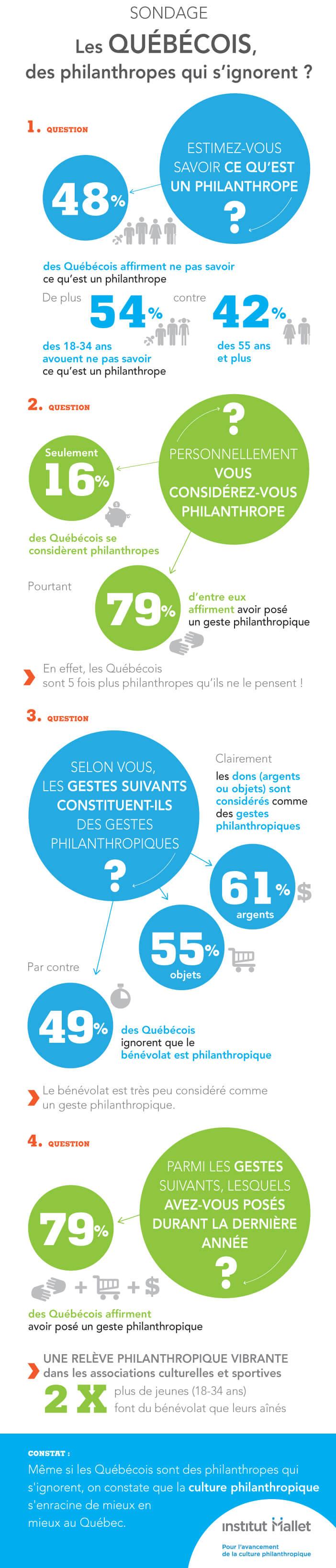 infographie_sondage_2016_bq